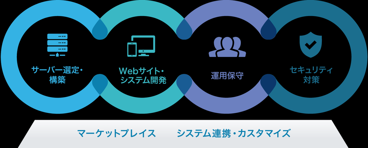 サイト運営代行致します更新修正アクセス解析行います サイト更新、修正のご依頼、アクセス解析アドバイス、サーバ保守