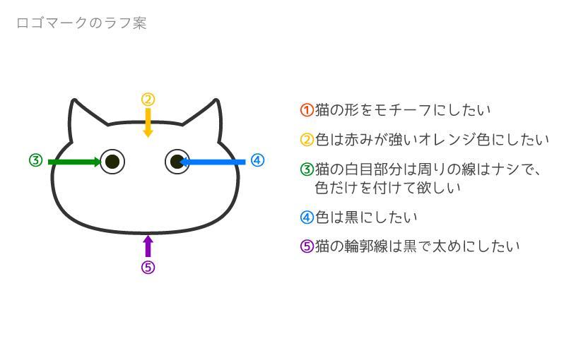 ◆ロゴマークお作りします!(個人、チーム、プロジェクト)◆