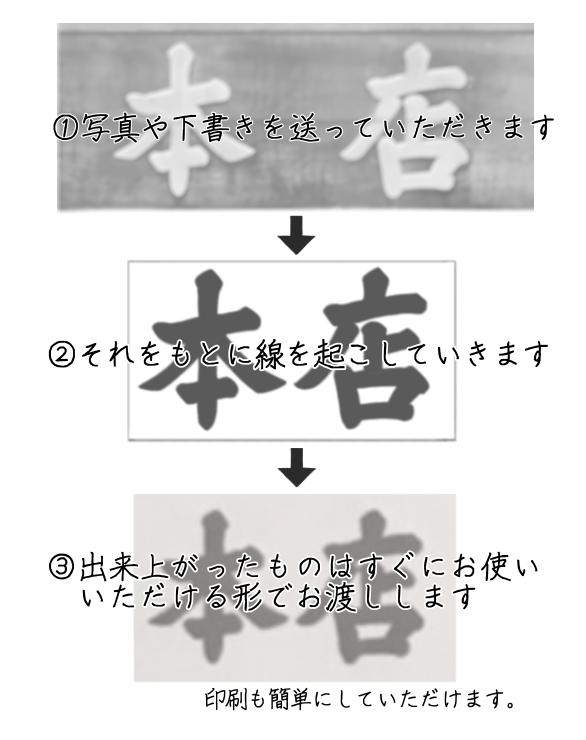 イメージを形に、あなたの下絵を綺麗なデータにします あなたの考えたロゴや文字をデジタルのデータで欲しい方へ