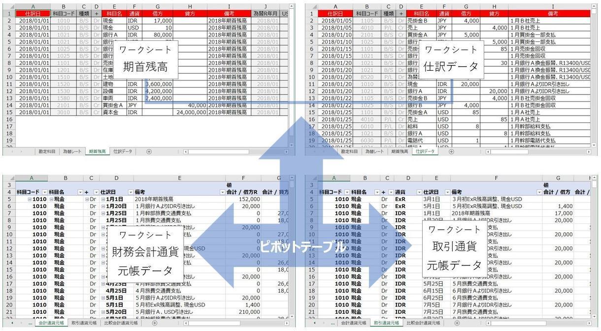 アナタもExcelだけで多通貨簿記の記帳ができます / 円・ドルなど多通貨の取引値をそのまま入力する記帳方法です イメージ1