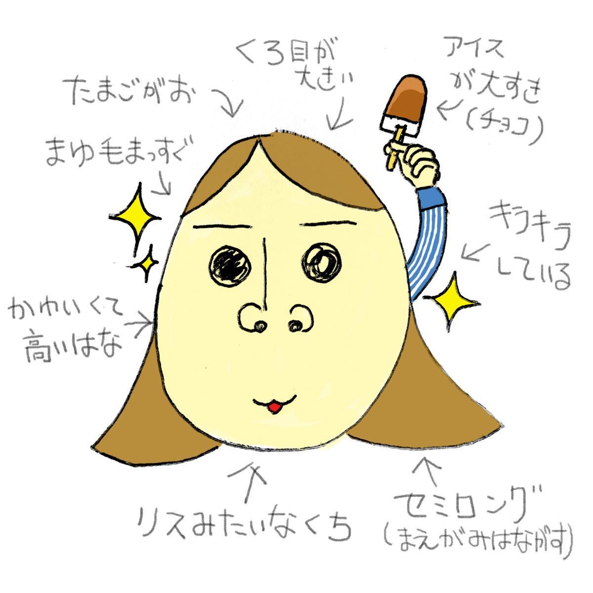 新ジャンル!想像似顔絵描きます あなたの顔、写真を見ずに似顔絵にします! イメージ1