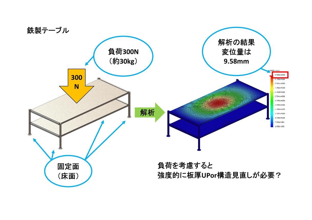 3Dモデルによる強度解析で設計支援致します 2D図面からの3Dデータ作成、製品強度解析、改善御提案まで!
