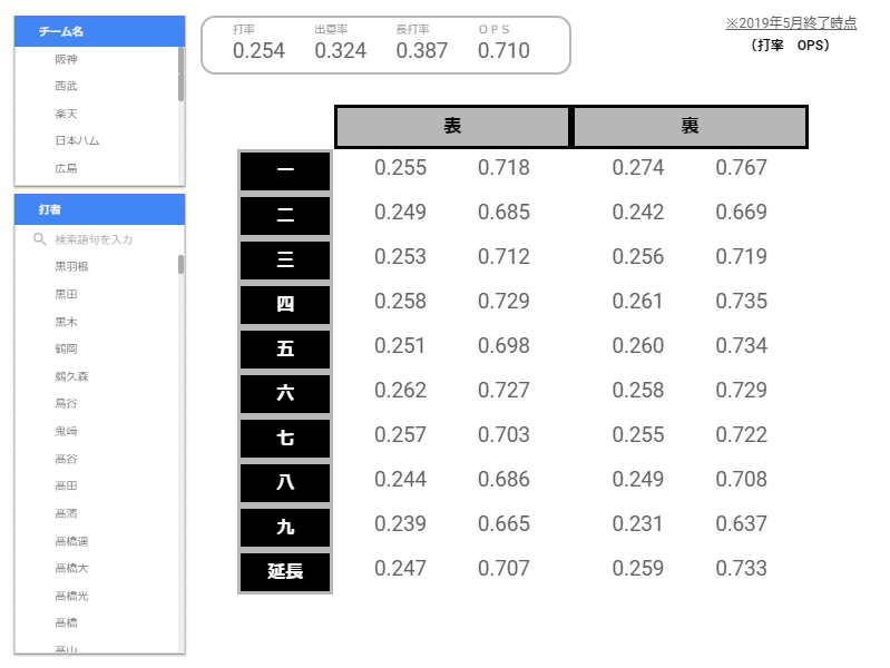 2019年プロ野球打撃編レポートを提供します Googleデータポータルによるデータ可視化レポート