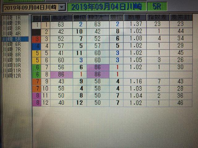 中央&南関東競馬対応!自作競馬ソフト販売します 情報不足の南関東を「スピード指数」と「適正」で解析!