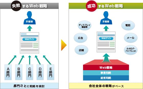 Web戦略コンサル及びホームページ制作致します 個人事業主・中小企業向けのWeb戦略to戦略実行案件です。