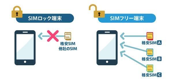 ドコモのスマホ SIMロック解除します 2015年5月以降にドコモから発売された機種が対象です。 イメージ1