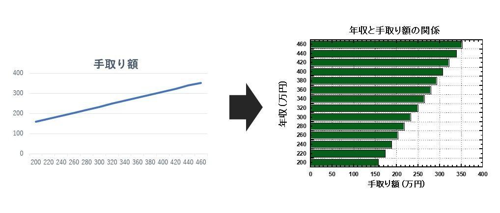 綺麗なグラフを作成させていただきます あなたのデータをプレゼンテーションに最適なグラフに仕上げます
