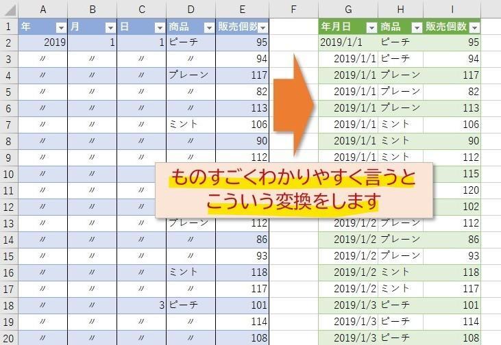 Excelのデータを加工します 複雑になったExcelデータを整理された一覧表にします イメージ1