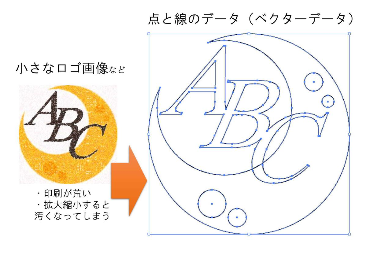 即日対応も可能! ロゴのトレース作業をします シンプルなロゴ画像をトレースしてベクターデータに直します