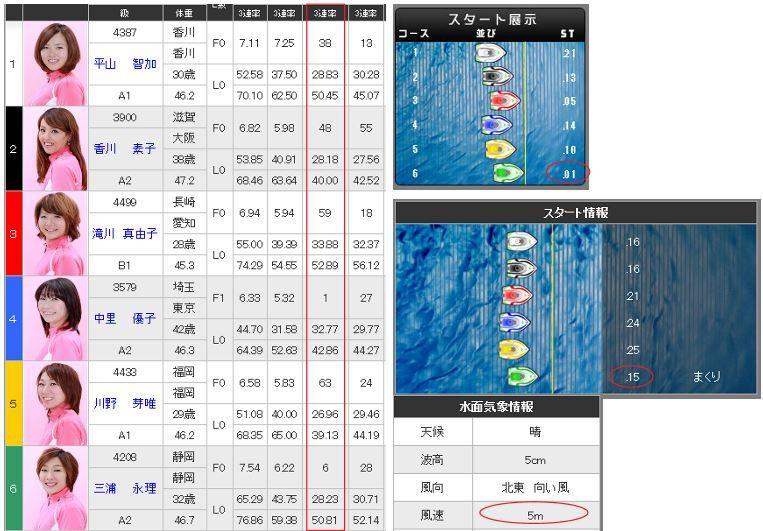 ボートレース、競艇の予想の仕方をお教えします 初心者様必見!展示から1M展開を予想する方法をお教えします!