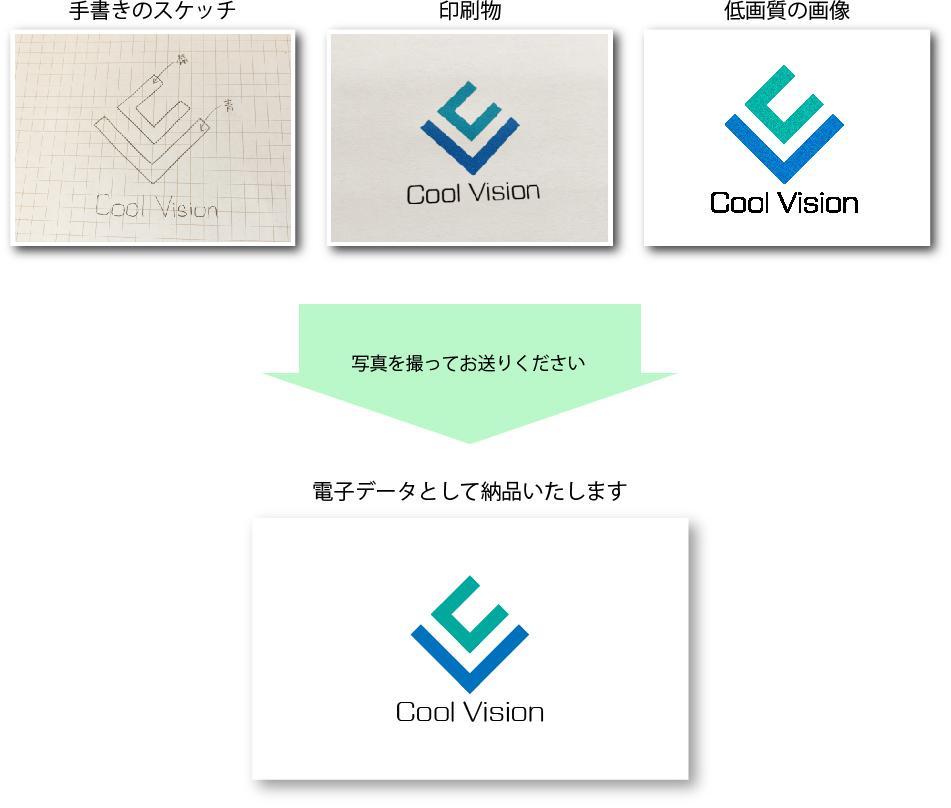手書きのイメージや写真からロゴデータを作ります デザインができているのでデータ化だけでよいお客様へ