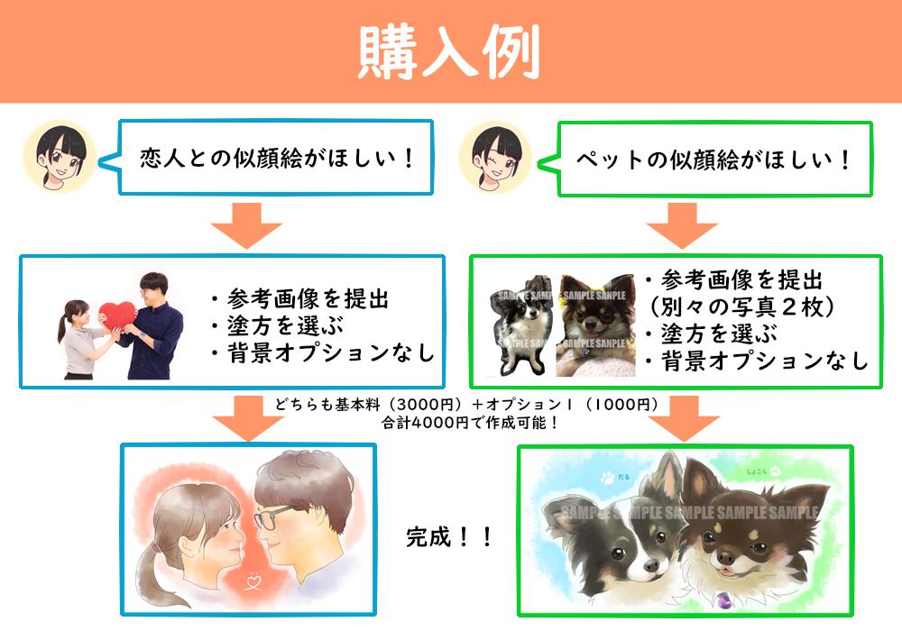 シンプル似顔絵(恋人やペットと一緒に)お描きします 選べる塗方(アニメ、CG、水彩)であなただけの1枚を!