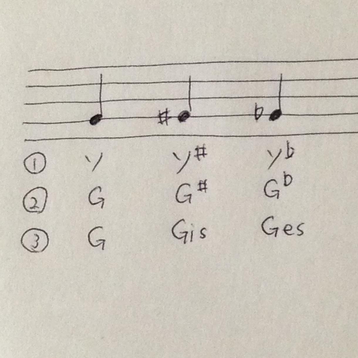 楽譜にドレミを書き込みます 譜読みができない音楽初心者の方をお助け
