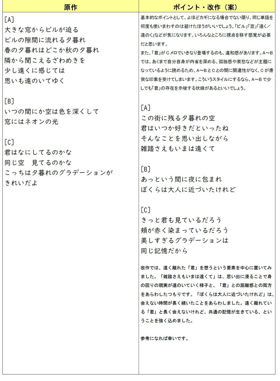 コンポジション・西端慶一が作詞を添削します Godokan連載中!プロの作詞ディレクターが全力採点! イメージ1