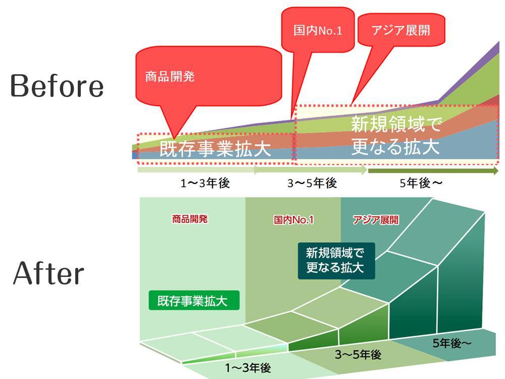 あなたのパワポをパワーアップします グラフをきれいにわかりやすく再デザイン 最適化します! イメージ1