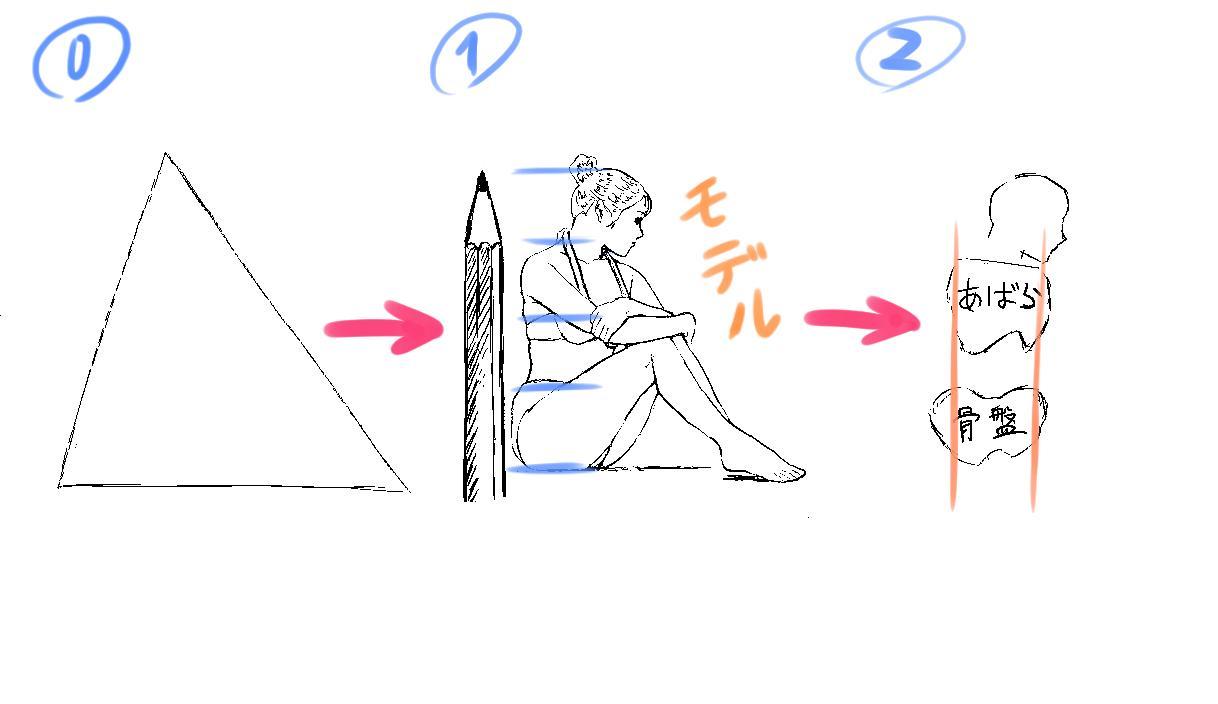 イラストのプロがデッサンのコツと方法を伝授します 基本から学ぶデッサンのコツと方法~顔と体の黄金比~