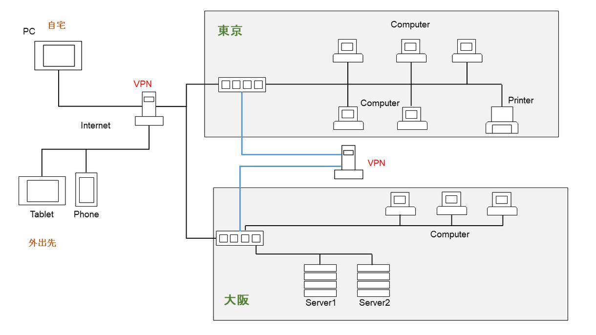 ワードプレスをサーバーから作成します パソコン歴30年の実力で頑張ります イメージ1