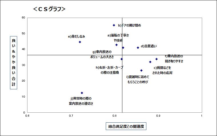 顧客満足度調査のCSグラフ作成します 【総合満足度と各項目の相関で改善すべき項目を抽出】 イメージ1