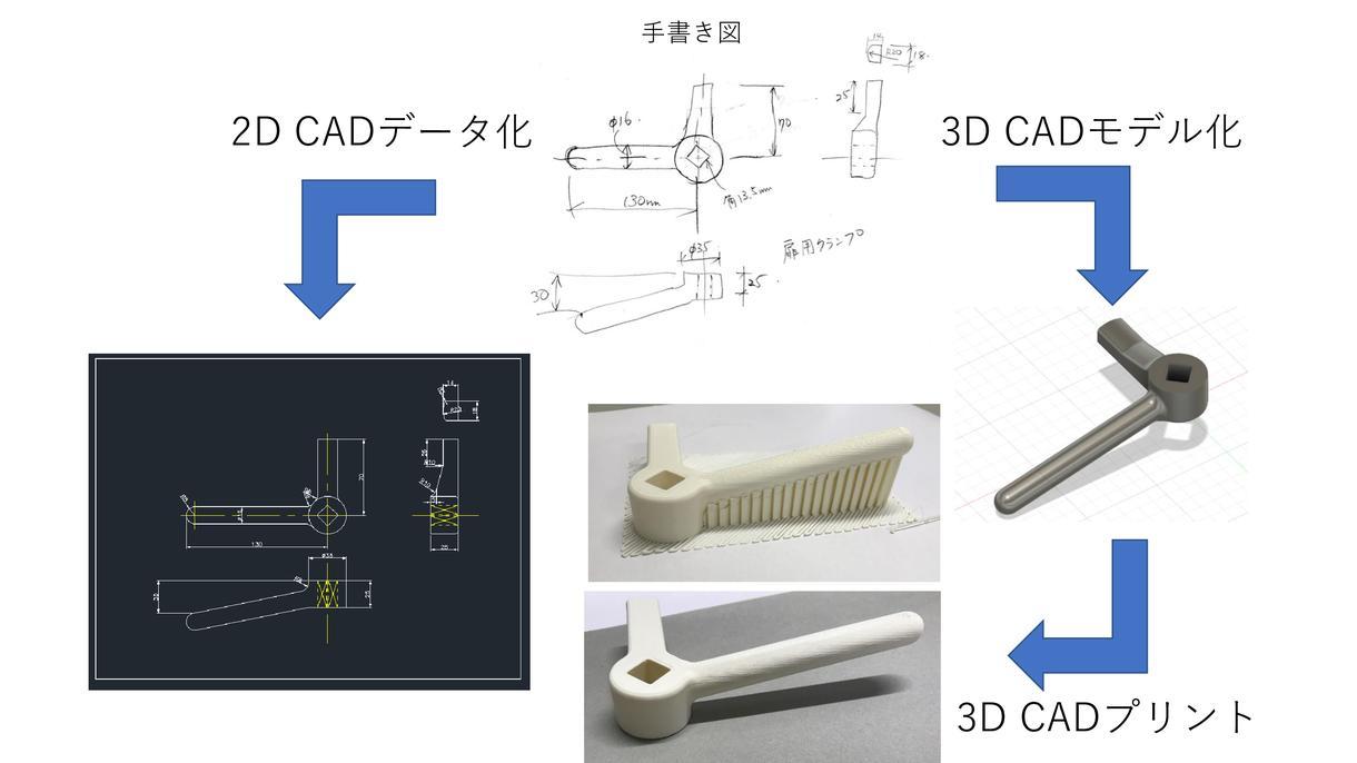 手書き図を3Dプリントします 2D CADデータ&3Dモデル作成→3Dプリント対応します。 イメージ1
