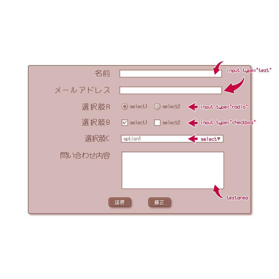 カスタマイズ可能 PHPメールフォーム制作します 広告なし、カスタマイズ可能なメールフォームをお求めの方に
