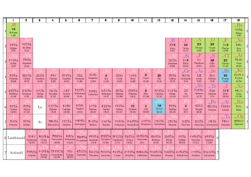 オリジナル元素周期表作ります 自分の目的に合わせたオリジナル周期表が欲しいとき