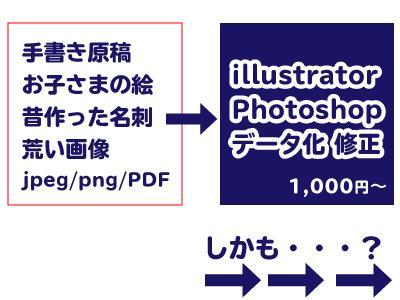 スマホで撮るだけ! 手書きをデータ化します イラスト・画像・手書き文字も即日データ化 大量発注でお安く