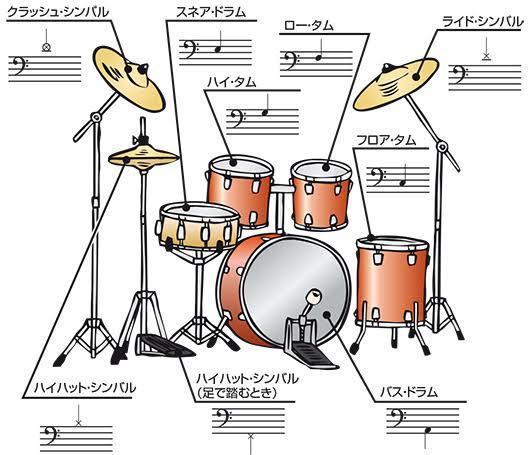 完コピから簡易版まで!ドラム譜作成致します 即日納品可!オリジナル、カバー、アレンジ曲等なんでもどうぞ! イメージ1