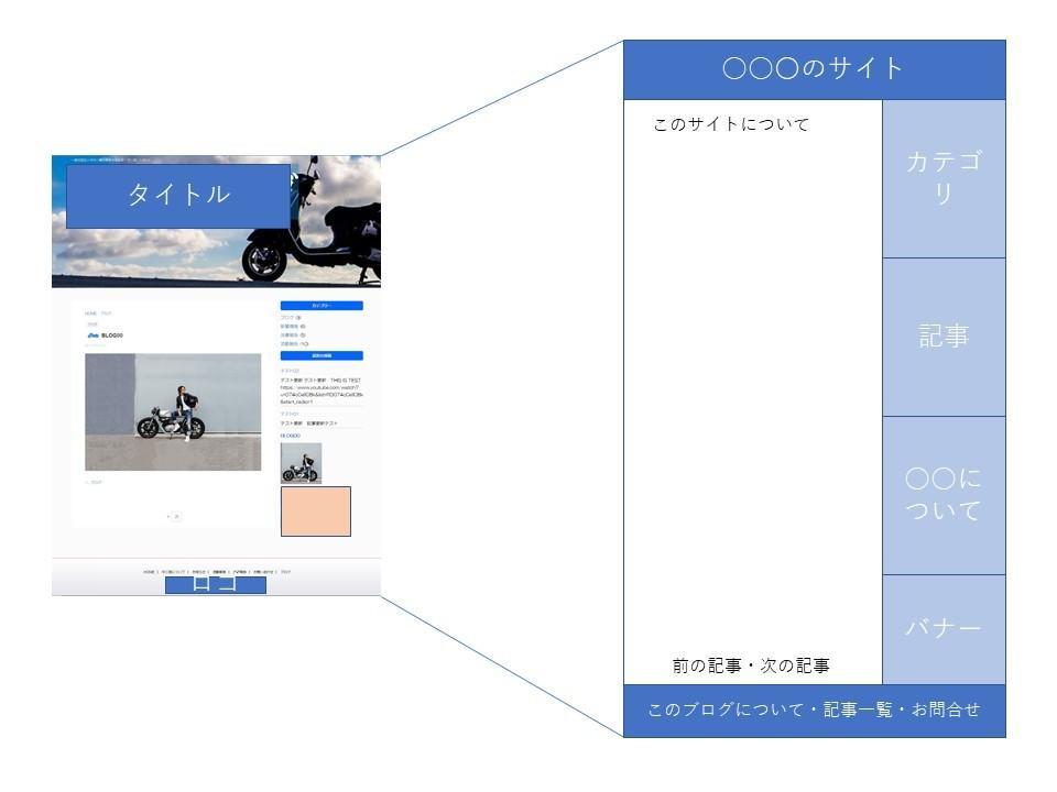 ホームページつくります ワードプレスを使ったSEOばっちりの使いやすいホームページ イメージ1