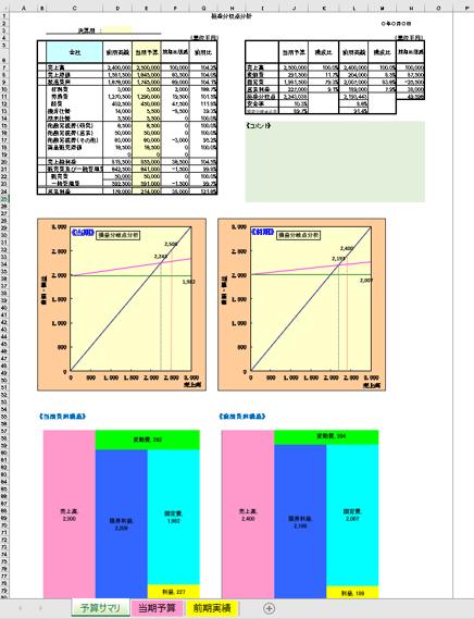 損益分岐点分析シート(前期・当期比較)を出品します 予算編成時に必要な前期実績と当期予算の費用構造比較ができます イメージ1