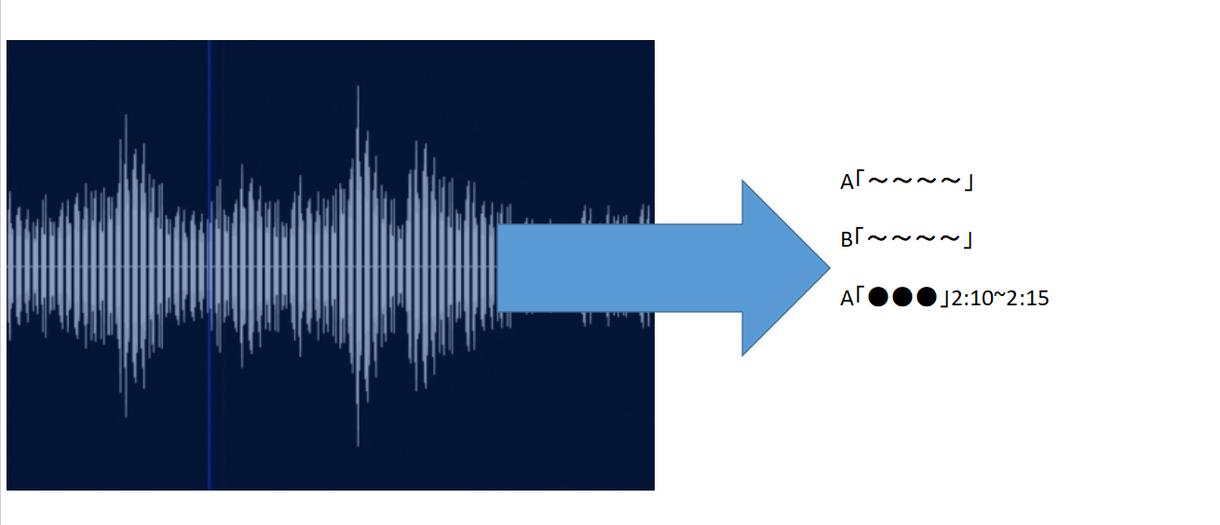 初回安価!動画、音楽、テープの文字起こし致します ~音声データを丁寧に、素早く、確実に~初回は15分1000円 イメージ1