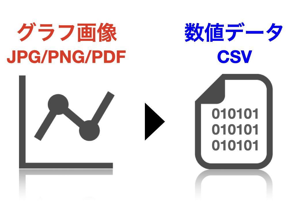 グラフ画像を数値データに変換します JPEG,PNG,PDFのグラフを数値化しcsvで提供します イメージ1