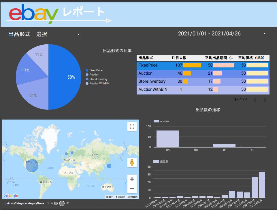 ebayコンサル必見!!! あなたの課題見つけます ebay問題解決!?ebayレポートで現状をみてみませんか? イメージ1