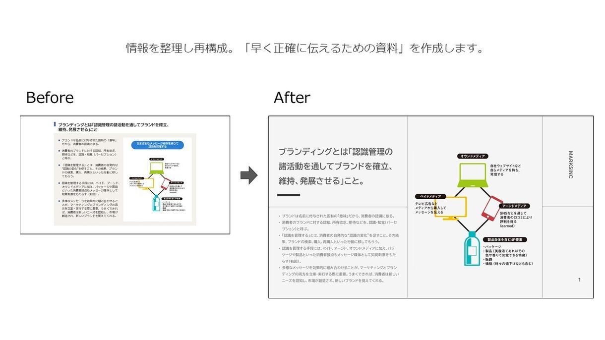 資料のブラッシュアップをします 早く正確に伝えるための資料作成 イメージ1