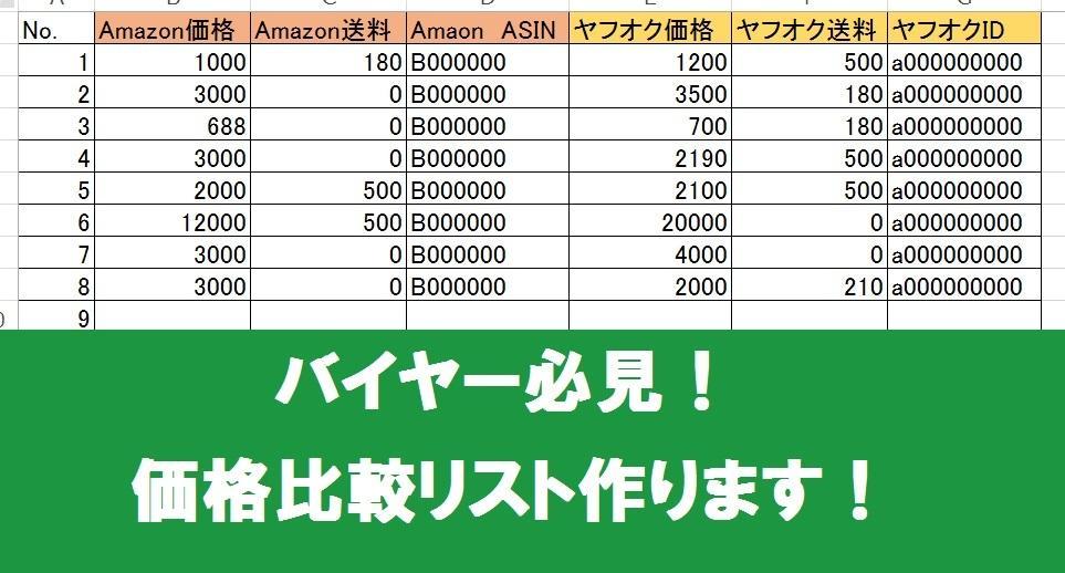 ショッピングサイトの価格比較リスト作ります せどりバイヤー必見!値段を調べる手間を省きます! イメージ1