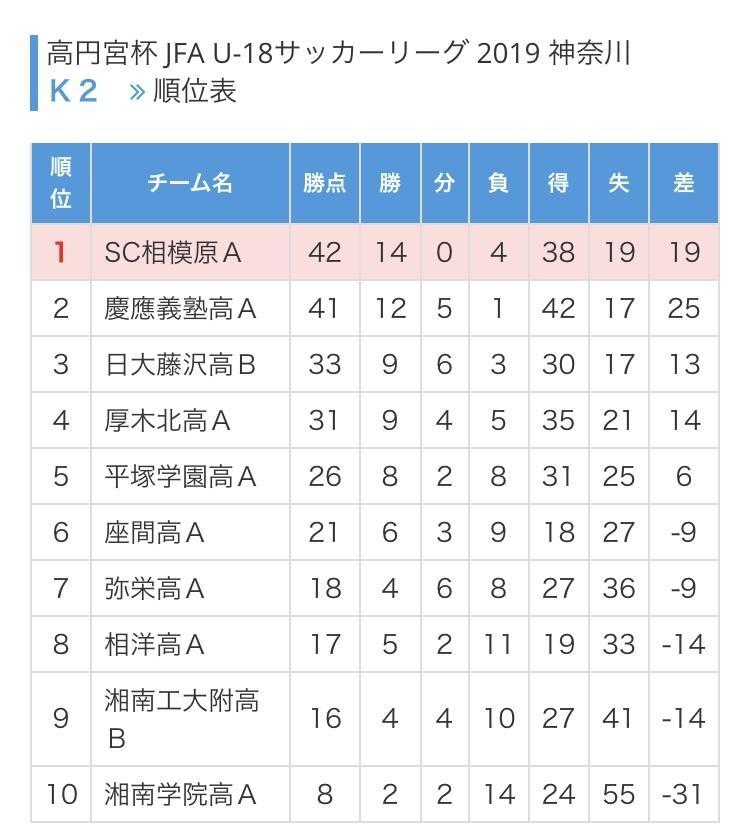 神奈川県内の各高校サッカー部の特徴を教えます 中学生、保護者の方へ個人的イメージのリスト&十字グラフを!