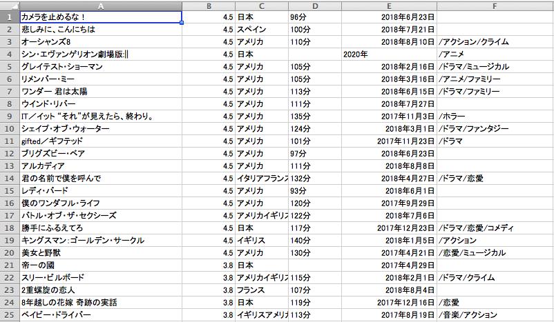 おすすめ映画【年度別の映画データ付き!】紹介します 映画の記録を自分で管理したい方にオススメです!