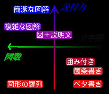 指導可(^o^)! 情報の図解を提案します 説得力という武器を手に入れましょう