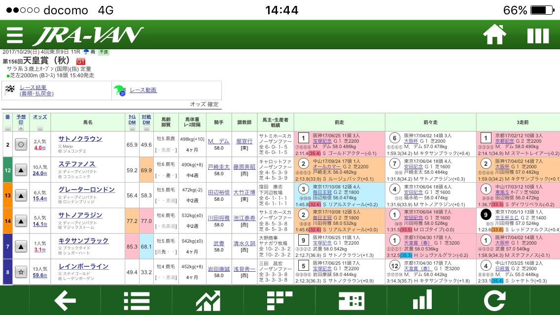 中央競馬の馬券予想致します 予想が絞れない方等、3連単、3連複、ワイドを中心に予想します