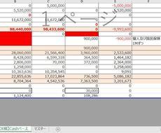 法人化するべきかのシミュレーションを行います 税金面・資金面からの両社からのアドバイスいたします。