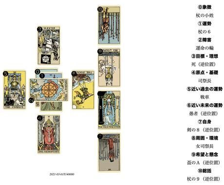 タロットの絵柄の象徴を深く読み解いて占います 次のステージへ行くための開運スポット イメージ1
