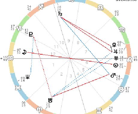 西洋占星術で占います あなたの人生や適正を知りたいなら イメージ1
