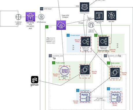 AWS/Azure/GCPクラウド開発します 拡張性が高くセキュアなクラウド環境の設計構築運用承ります イメージ1