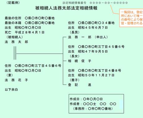 戸籍収集して法定相続情報(一覧図)を作成します 戸籍収集と戸籍の代わりに使える家系図作成 イメージ1
