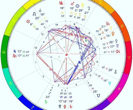ご自身のことを知りたい方に鑑定しています 西洋占星術の面から見ていきます。 イメージ1