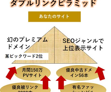 ダブルリンクピラミッドで強力な被リンクします ガチのSEO業者が提供する優秀なサイト群があなたを後押し イメージ1