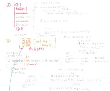 高校〜大学受験での英文法の疑問解を決します 高校〜大学受験での英文法の疑問を解決します(頻出問題まで) イメージ1