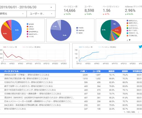 無料お試し有)あなたが持つデータを可視化します YouTube・ブログのアクセスなど様々なデータを分析 イメージ1