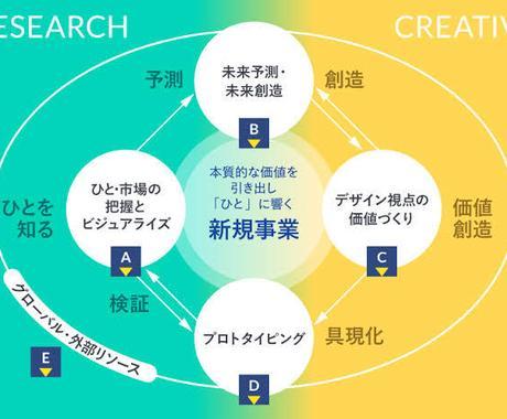 新規事業アイデア考えます 業界問わず新規事業アイデアご提示します イメージ1