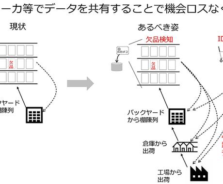 DX導入をサポートます 御社の管理コスト削減と増収にDX導入で実現しましょう。 イメージ1