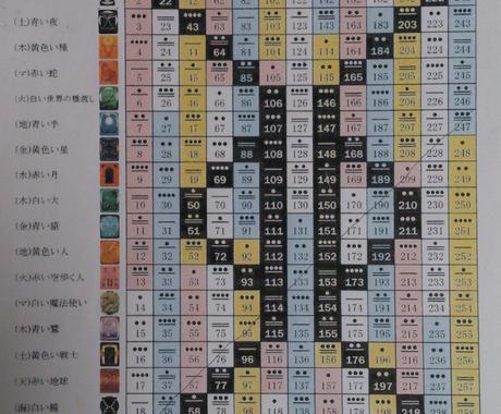 自分が持って生まれた才能、使命を知るマヤ暦占い。男女問わず、多くの方に提供できる占いです。  イメージ1